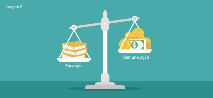 Reajuste e Repactuação de Preços